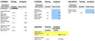 Memory access timing at 20 MHz